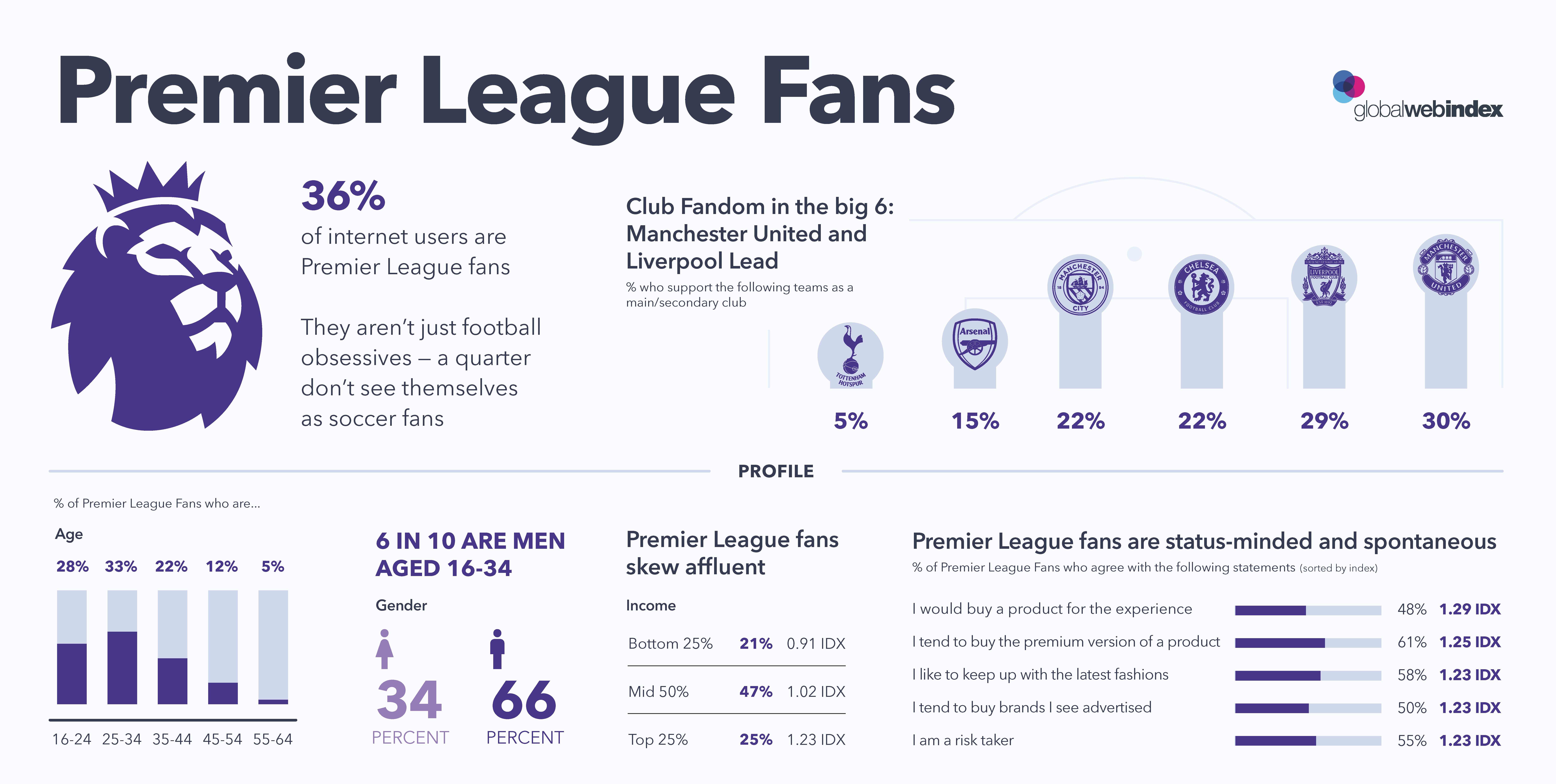 Premier-League-Fans-Infographic